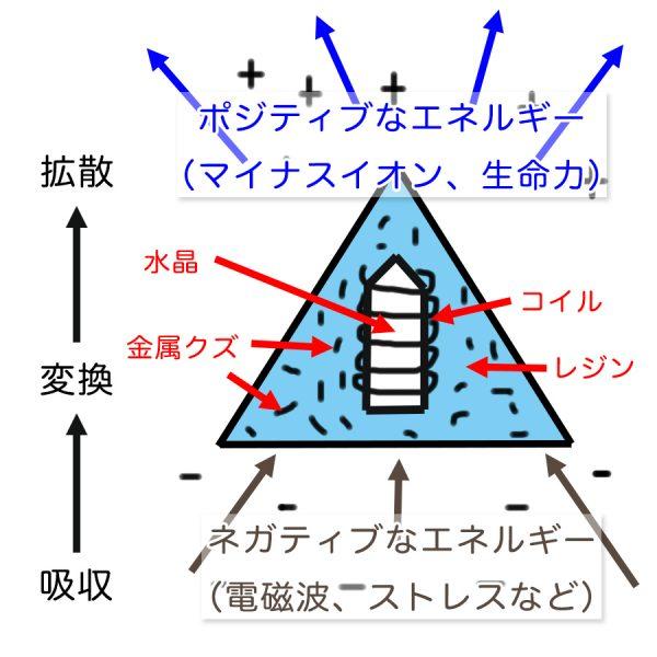 オルゴナイトのエネルギー変換の流れ