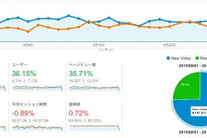 Google Analytics 8月と9月の比較