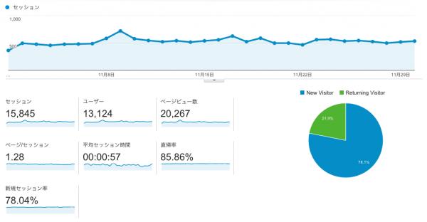 11月のGoogle Analytics
