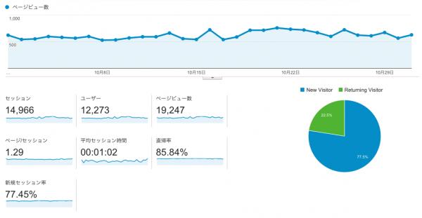 10月度のGoogle Analytics