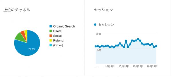 Google Analytics集客サマリー(10月度)