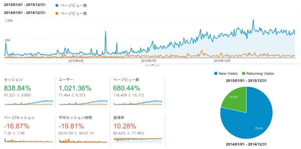 2015年のPV(青)2014年のPV(オレンジ)