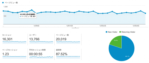 Google Analytics 12月のデータ